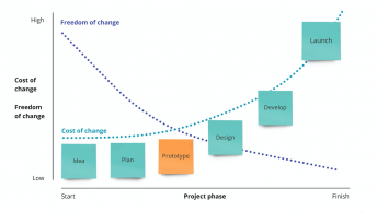 The Benefits of a Design Prototype